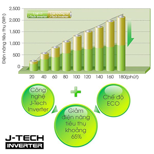 cong-nghe-jtech-inverter-sharp