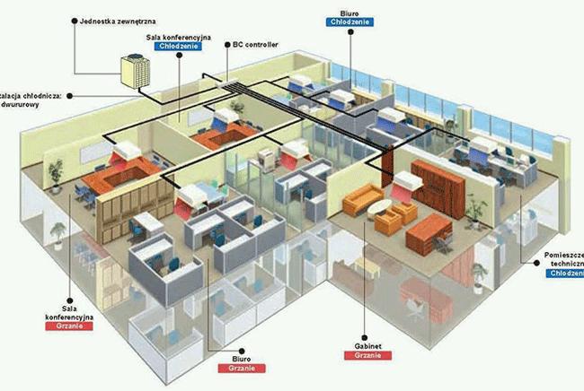 Máy lạnh nào sử dụng thích hợp cho các tòa nhà