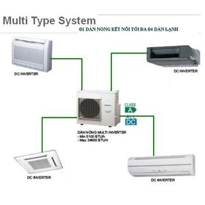 Có máy lạnh nào dùng 1 dàn nóng cho 2 hoặc nhiều dàn lạnh không?