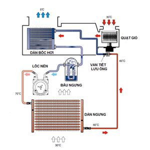 Máy lạnh – máy điều hòa không khí được phát triển thế nào