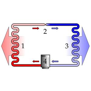 Sự làm lạnh, nguyên lý hoạt động của máy lạnh